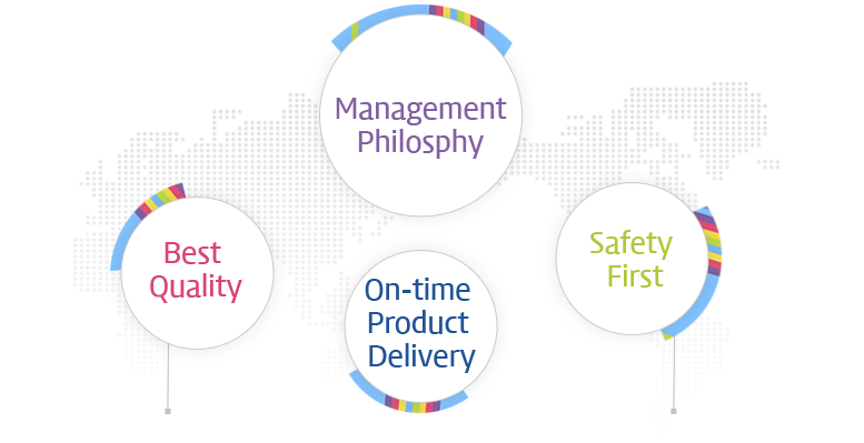 Management Philosphy, Best Quality, On-time Product Delivery, Safety First,